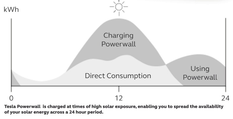 powerwall consumption